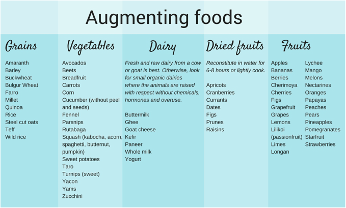 Nutrition | List of Augmenting Foods