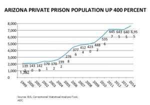 Arizona Prison System